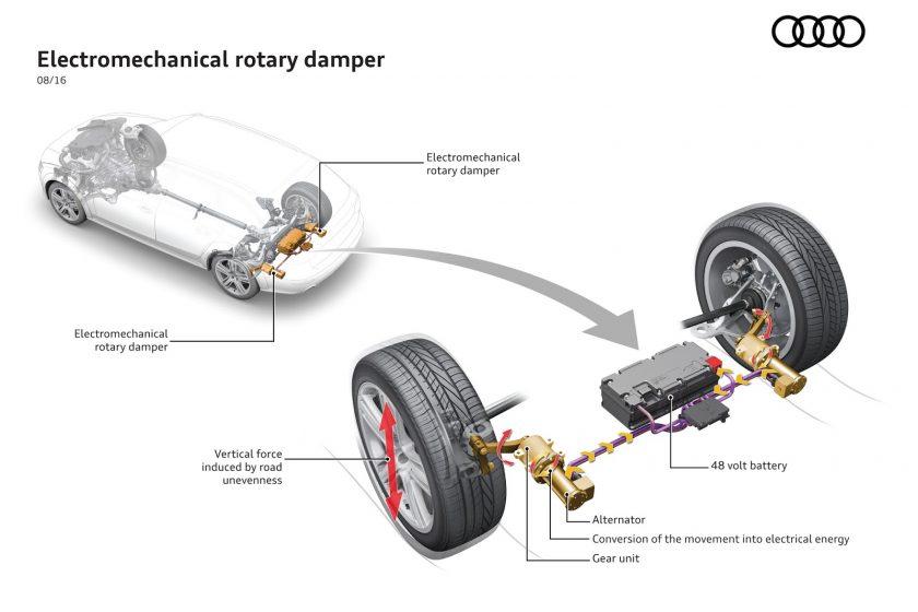 Audi a inventat în mod accidental cum poate rămâne o mașină electrică în mișcare permanentă în România